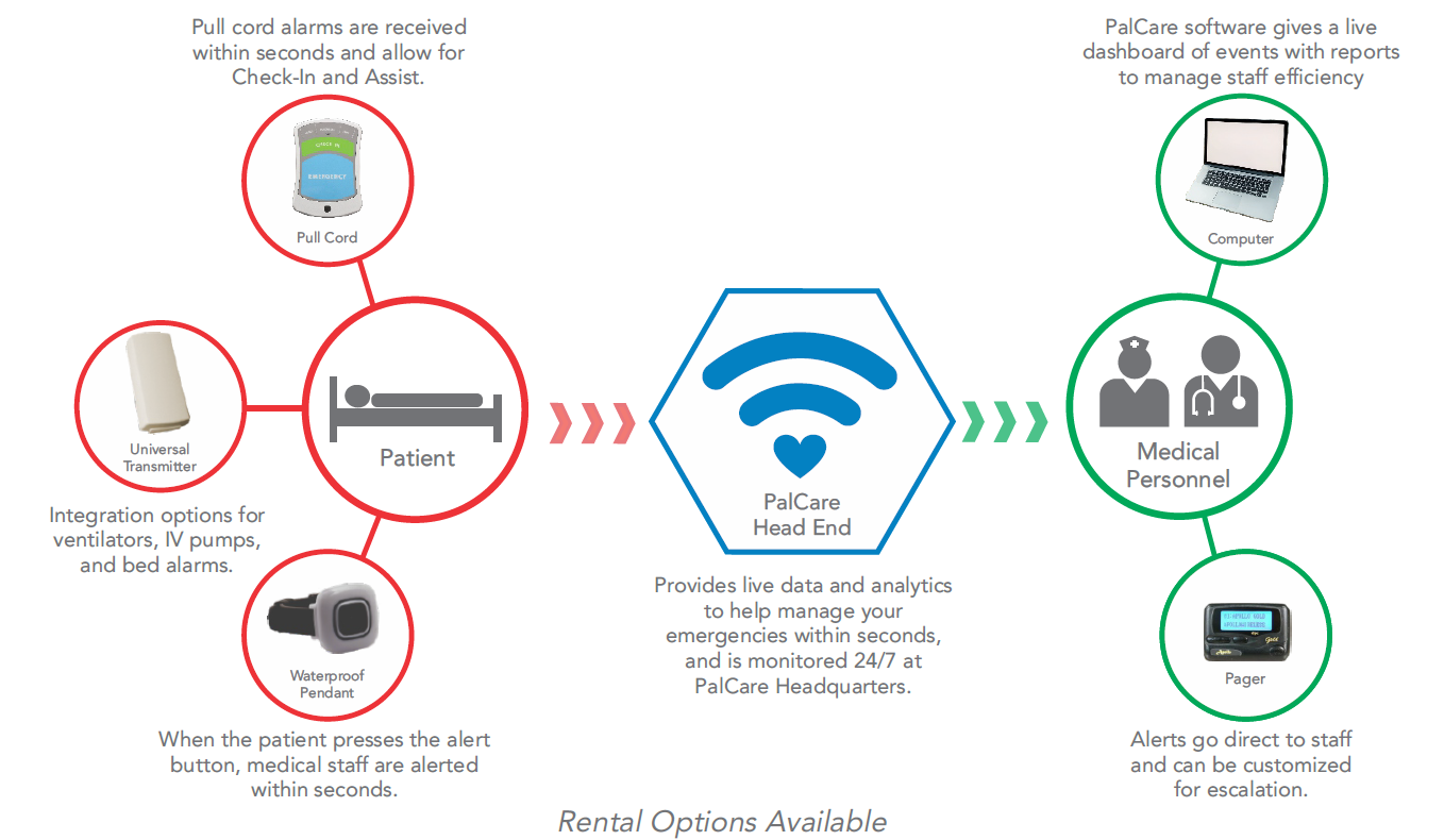 covid-19-rapid-deployment-wireless-nurse-call-infographic